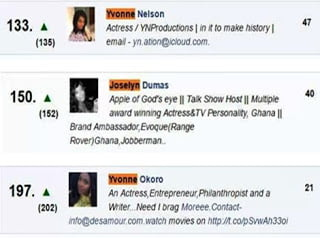 YvonneNelson26TwoOthersListedAmongTop250MostPowerfulWomenInTheWorld - Yvonne Nelson & Two Others Listed Among Top 250 Most Powerful Women In The World