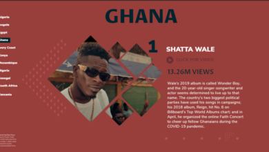 Photo of Shatta Wale beats Sarkodie and Stonebwoy to become most watched Ghanaian artiste on youtube – Billboard
